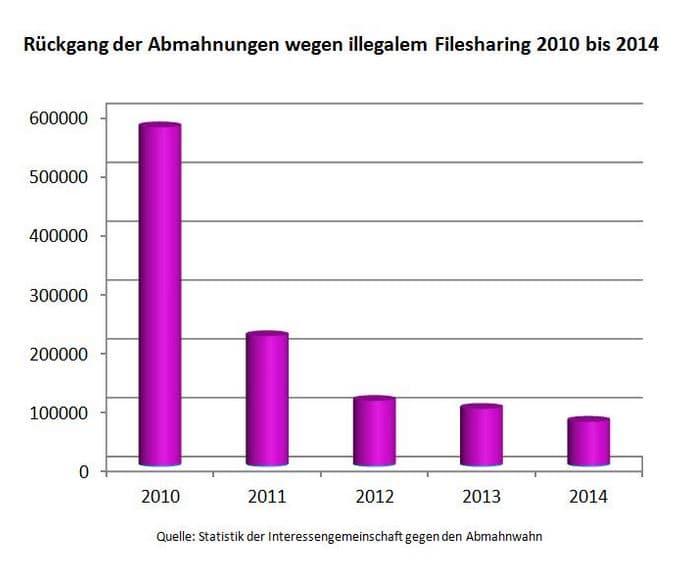 rückgang abmahnungen filsharing 2010 bis 2014