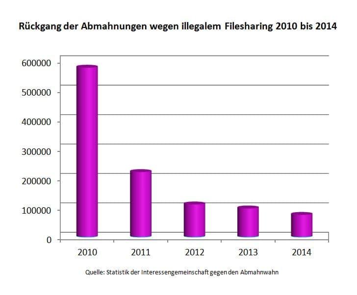 Abmahnwahn & Abmahnerfolg: Statistik belegt Rückgang der Anzahl von Abmahnungen im Bereich illegales Filesharing